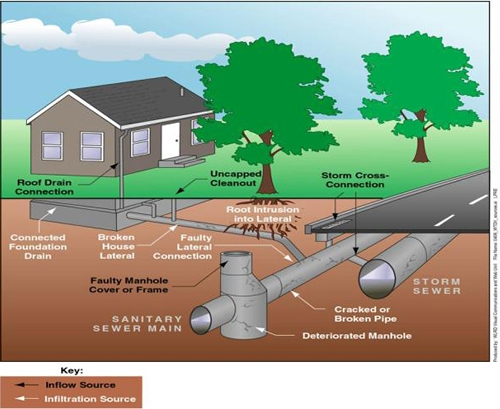 how to connect to city water line
